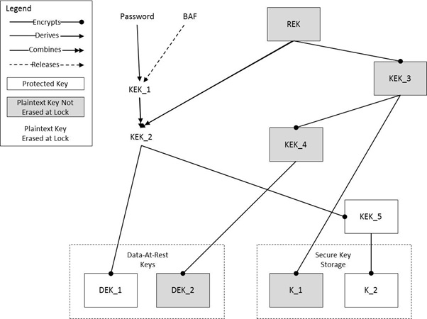 Protection Profile for Mobile Device Fundamentals
