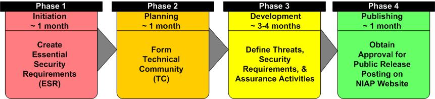 PP Development Process in Four Phases